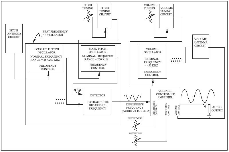 Theremin Blockdiag on Moog Theremin Schematic