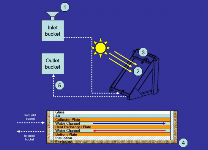 (1) Water is poured into the inlet bucket through a funnel fitted with a filter to separate sediments. (2) As water travels through the top channel solar flux warms it up. (3) The thermostat valve opens once pasteurization levels have been reached. (4) The pasteurized water flows through the bottom channel allowing new incoming water in the top channel to recover heat. (5) After the heat exchange process water flows into an outlet bucket.