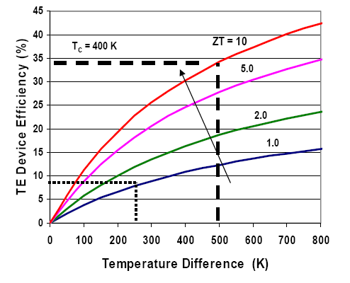 Thermoelectric power definition