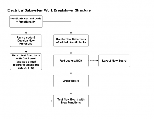 work breakdown structure on a mcdonald s franchise The $87 billion in revenue from franchise stores alone, makes mcdonald's richer than mongolia wfbakker2 on flickr source: sec 6 / mcdonald's hires around 1 million workers in the us every year.