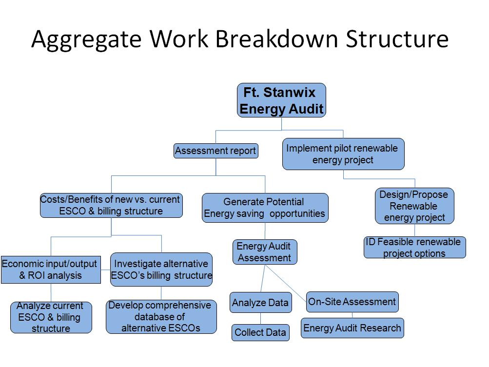 work breakdown structure development and project A work breakdown structure (wbs) determine the required resources and schedule the work who is involved project manager project team.