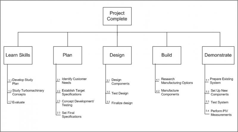 Preliminary Work Breakdown Structure for P09454
