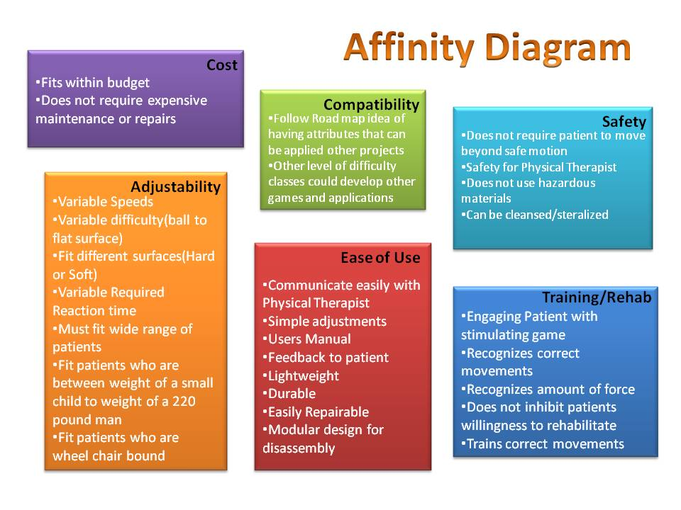 Affinity Diagramming  BesikEightyCo