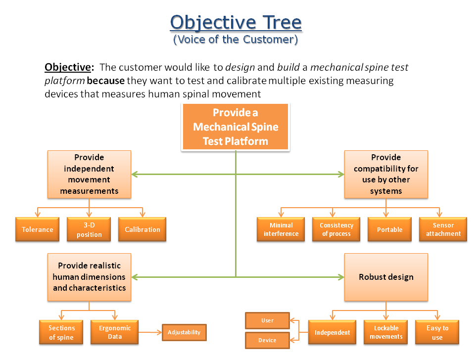 Objectives Png Objective 20tree Png