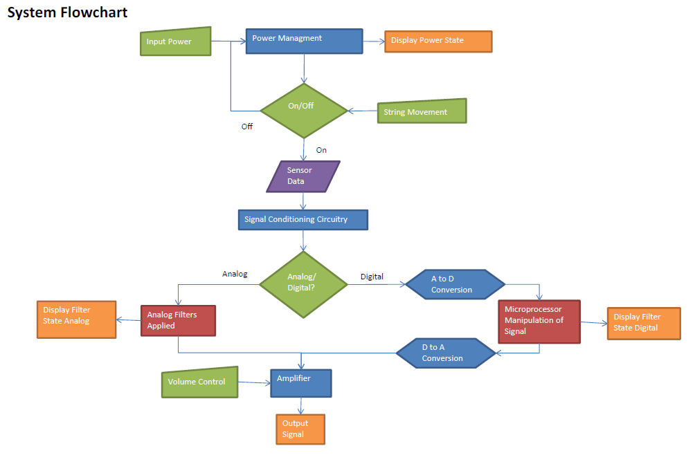 system flowchart Flowchart guide explaining flowchart symbols, best practices, common mistakes made when drawing flowcharts and also flowchart examples.
