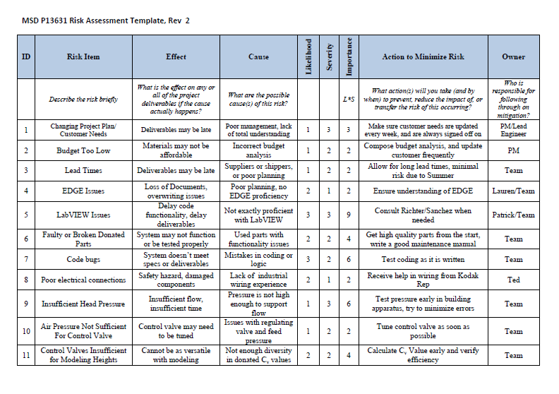 a comparison of the missouri risk assessment and the washington risk assessment • dibakar (dib) goswami, washington state department of ecology • paul hadley comparison of risk assessment and risk management definitions in key.