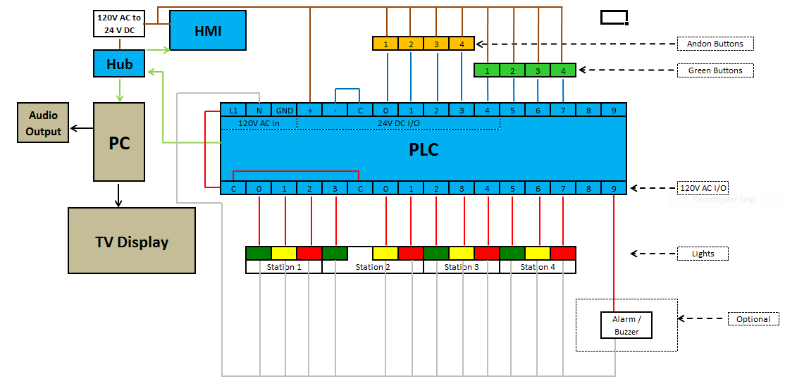 Wiring Diagram Of A Plc
