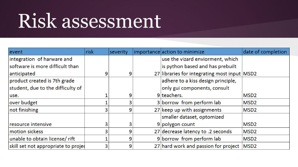 Importance Of Risk Assessment In Business Risk Management Is The  Identification, Assessment, And Prioritization