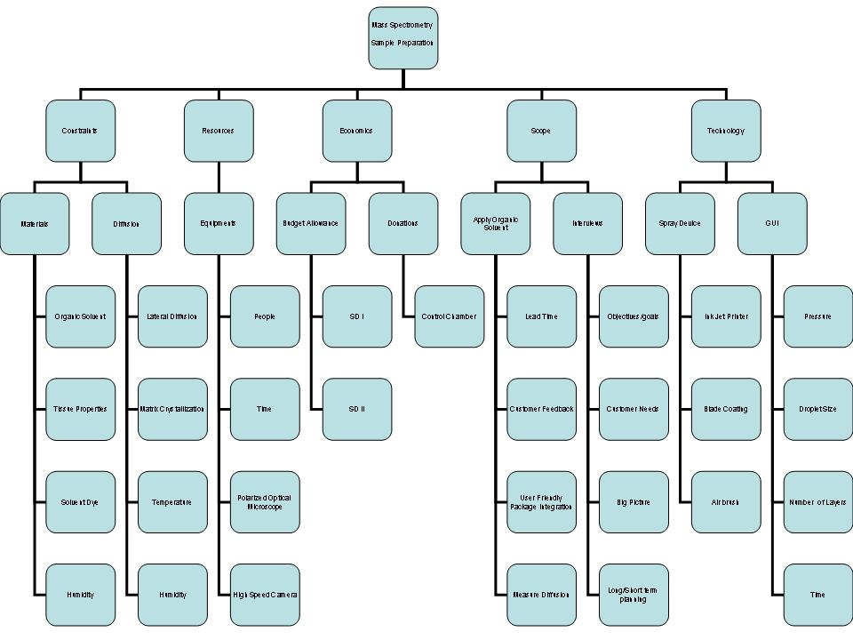 p   public   directory contentsproject tree diagram jpg  display
