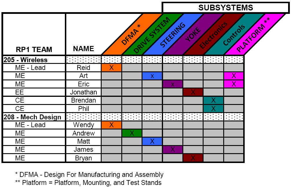 P08208 MSD I – Roles and Responsibilities Chart