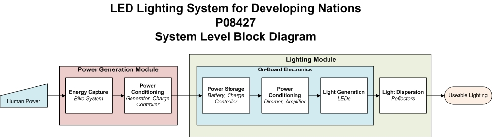p   system level designsystem level block diagram