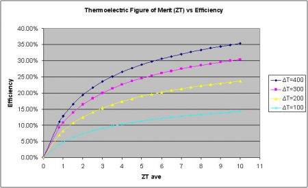 Commercially available TE modules have a figure of merit (ZT) around 1 today. Materials with figure of merit of 3 are currently being developed in the lab and are expected to become commercially available in the next five to ten years. Following this trend, efficiencies of TE modules will eventually be competitive with traditional power generation systems available today.