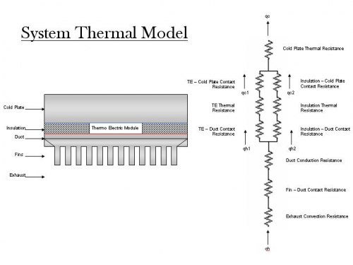 Thermal System Model