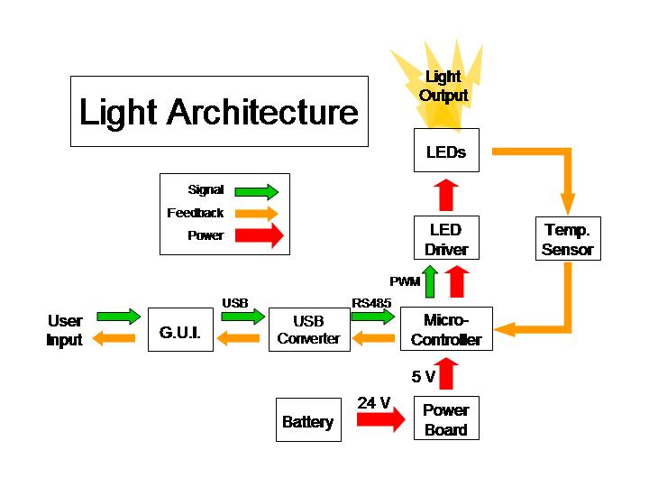 Light Architecture system view