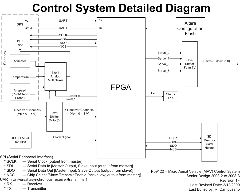 edge rh edge rit edu control logic diagrams sama drawings control logic diagram of conveyor