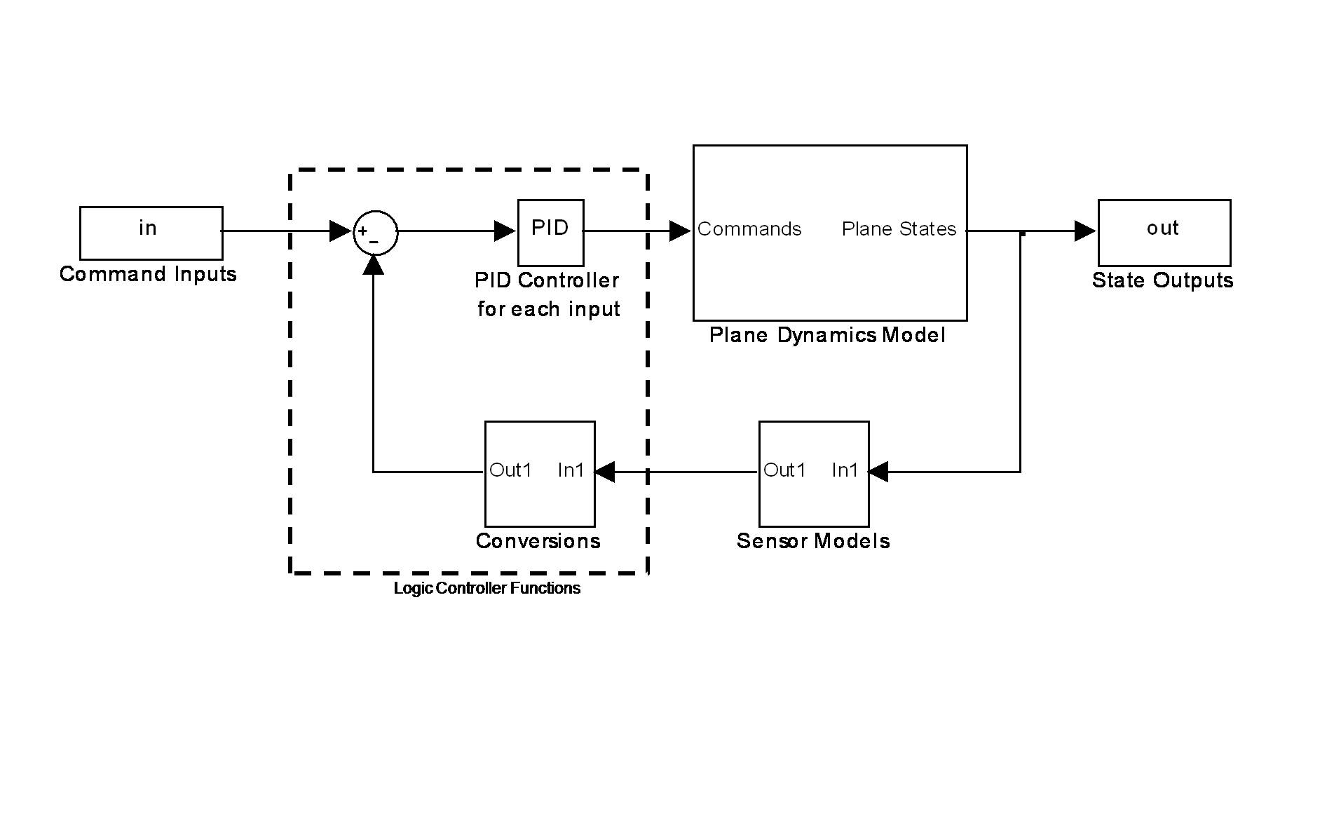 Edge P Id Logic Diagram Preliminary Pid Control System Concept
