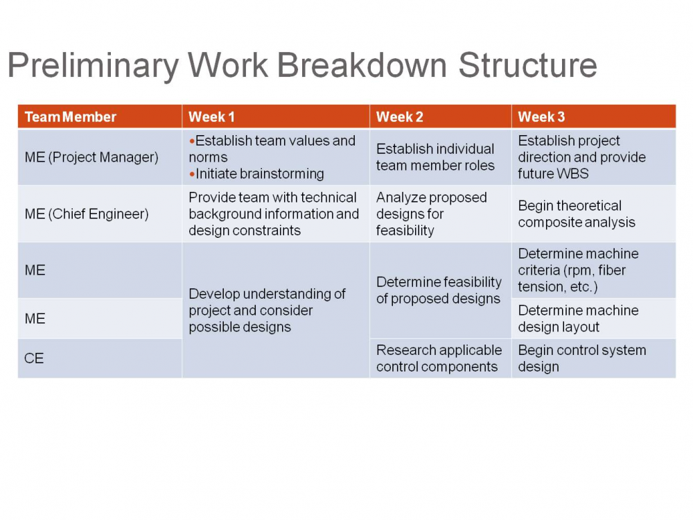 work breakdown structure for gym Which puts the fitness industry in a to finding the type of fitness business that will work for your structure, but the actual fitness.