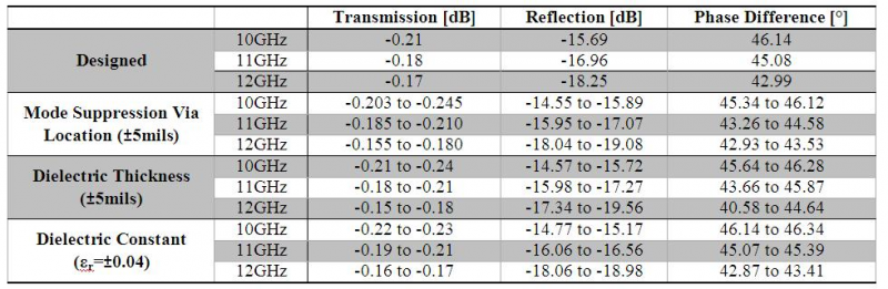 Table 1: Tolerance analysis performed to check the effects of manufacturing variations, and compare to the designed results.