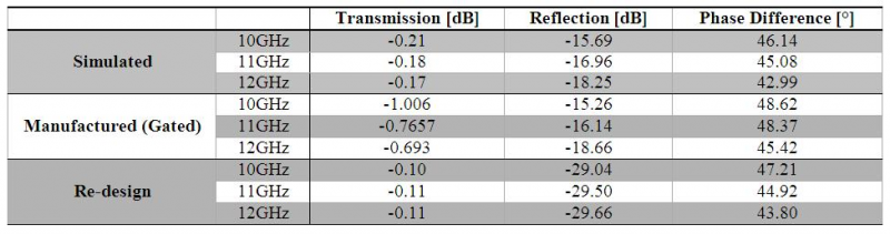 Table 3: Summary and comparison of the simulated and manufactured results for the Schiffman phase shifter, and the re-design.