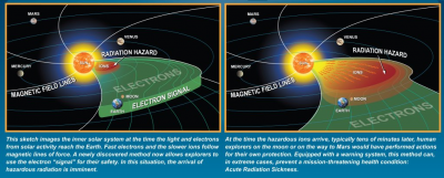 Explaining solar storms