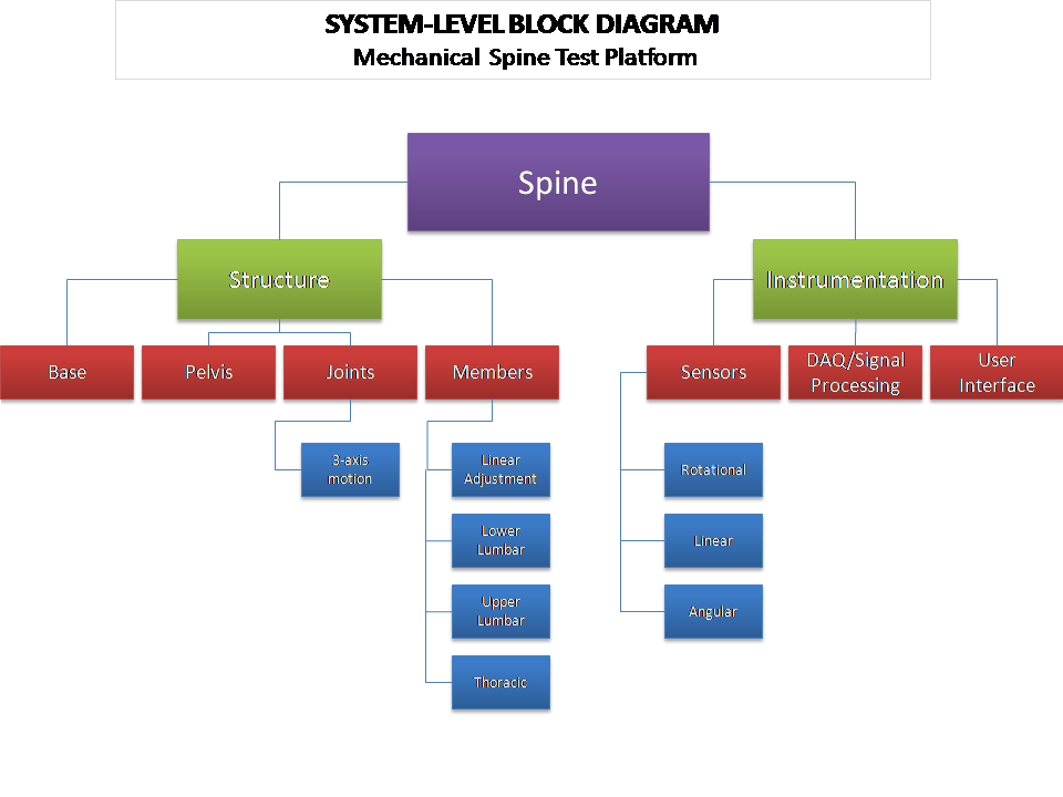 p   generate product conceptssystem level block diagram
