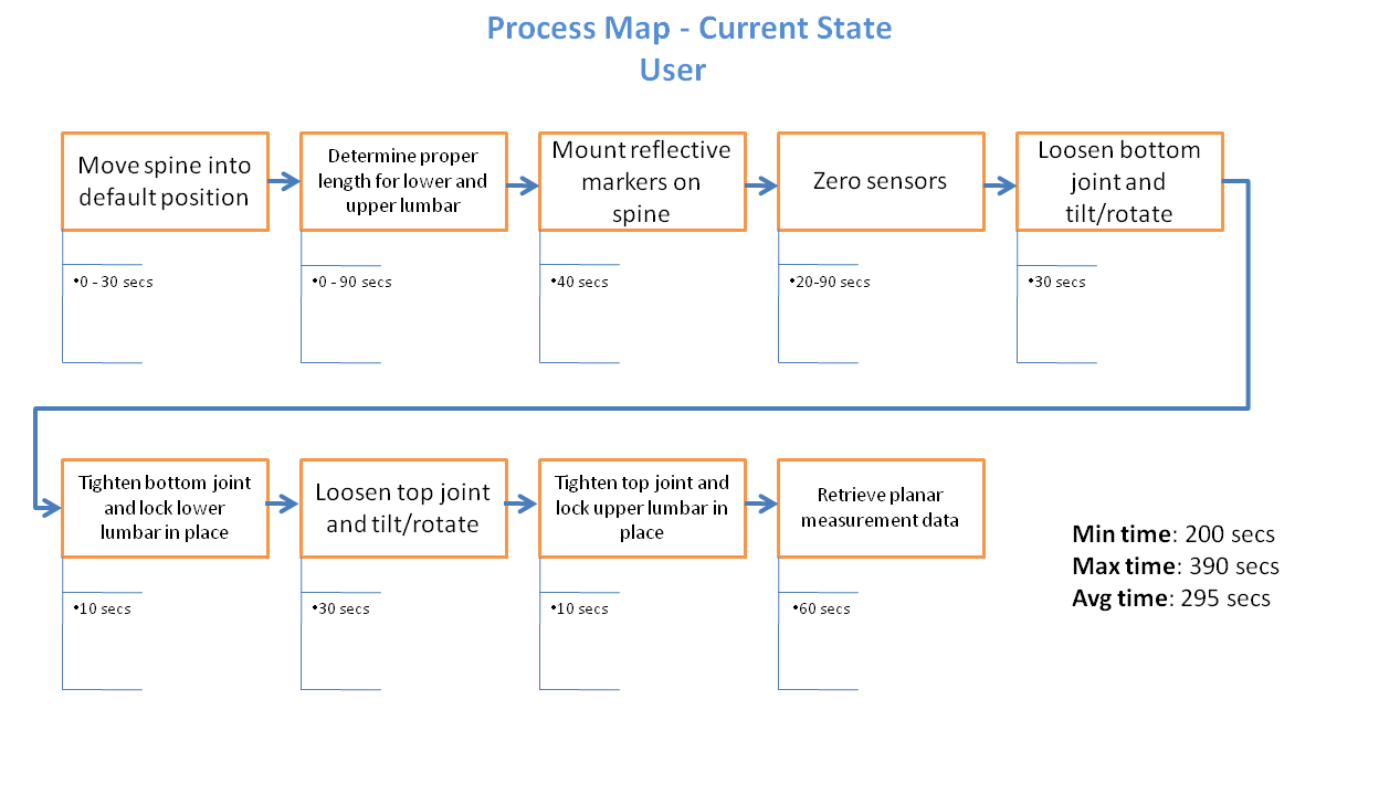 process map Process mapping is the technique of using flowcharts to illustrate the flow of a process, proceeding from the most macro perspective to the level of detail required to identify opportunities for improvement.