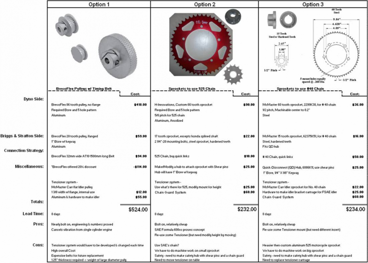 Drive Options Spec's/Cost