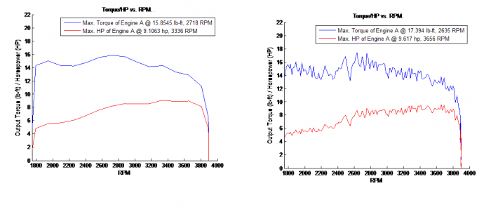 SMA difference of -8.85% for max. torque and -5.31% for max. HP. Also, note differences in reported RPM values.