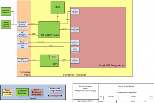 System Level Diagram