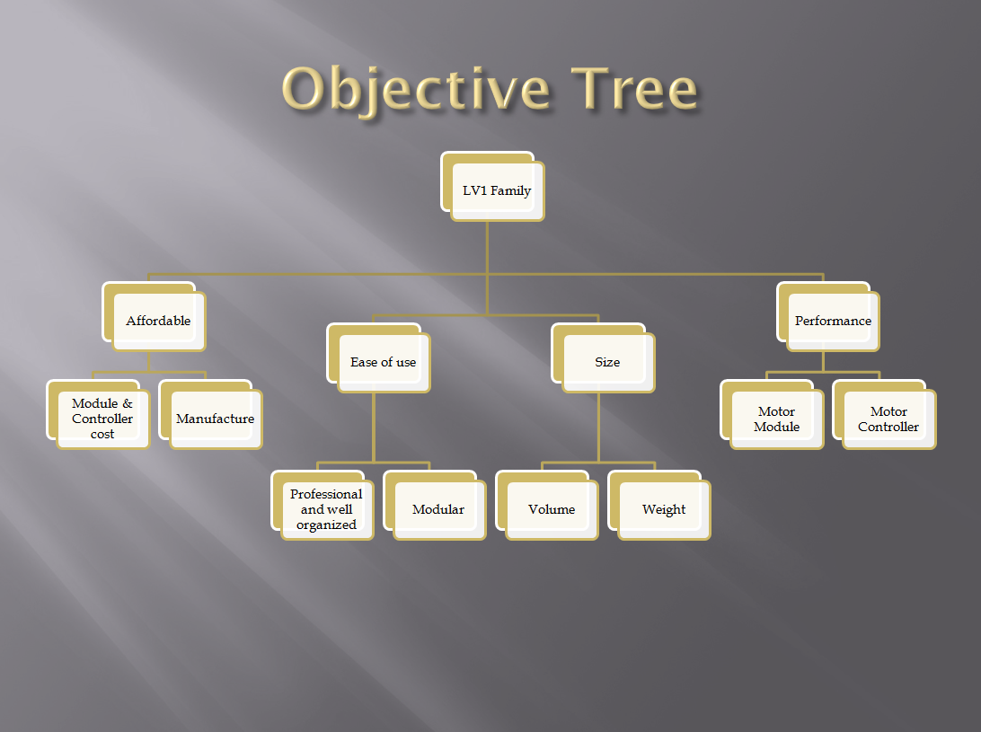 general objectives of the broken family Performance and learning objectives in instructional design  then the objective should be broken down into one or more enabling learning objectives that.