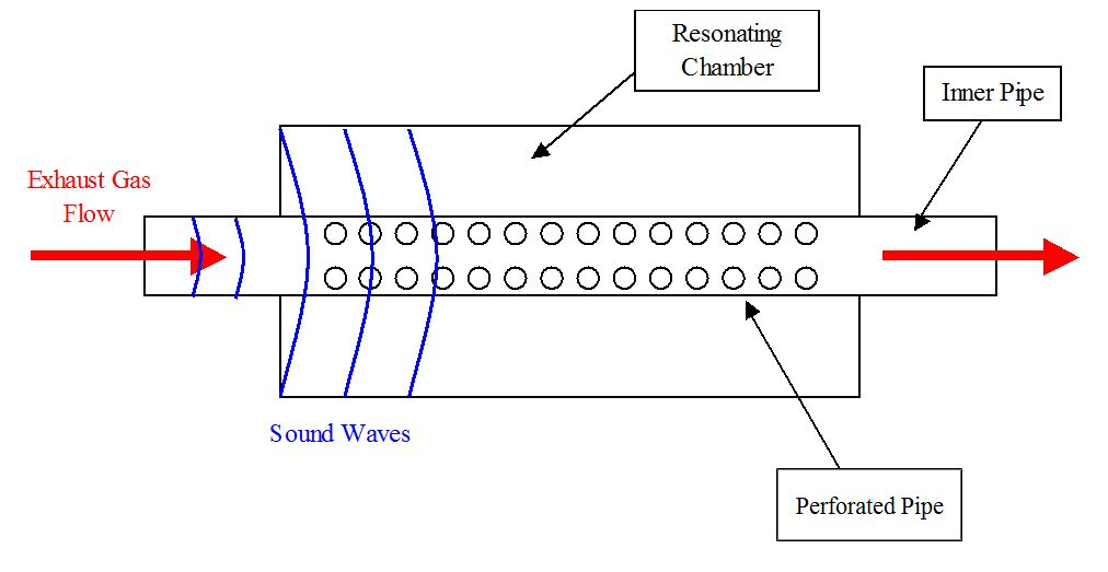 resonance tube experiment Standing waves & acoustic resonance references the main part of the apparatus for this experiment is a glass tube with a small loudspeaker at one end.