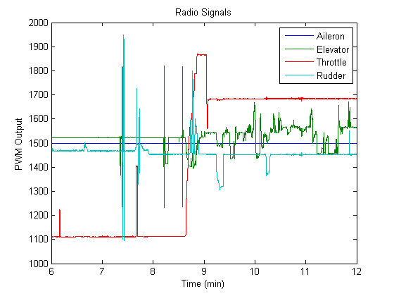 Radio receiver outputs measured by ArduPilot