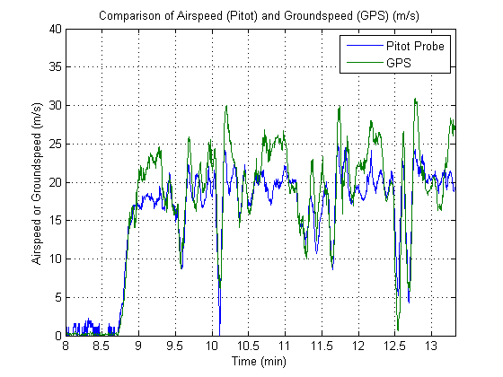 A comparison of airspeed, measured with the installed pitot-tube, and groundspeed, measured by the GPS