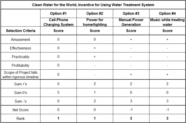 Pugh Diagram: Clean Water for the World Incentive to Operate and Maintain