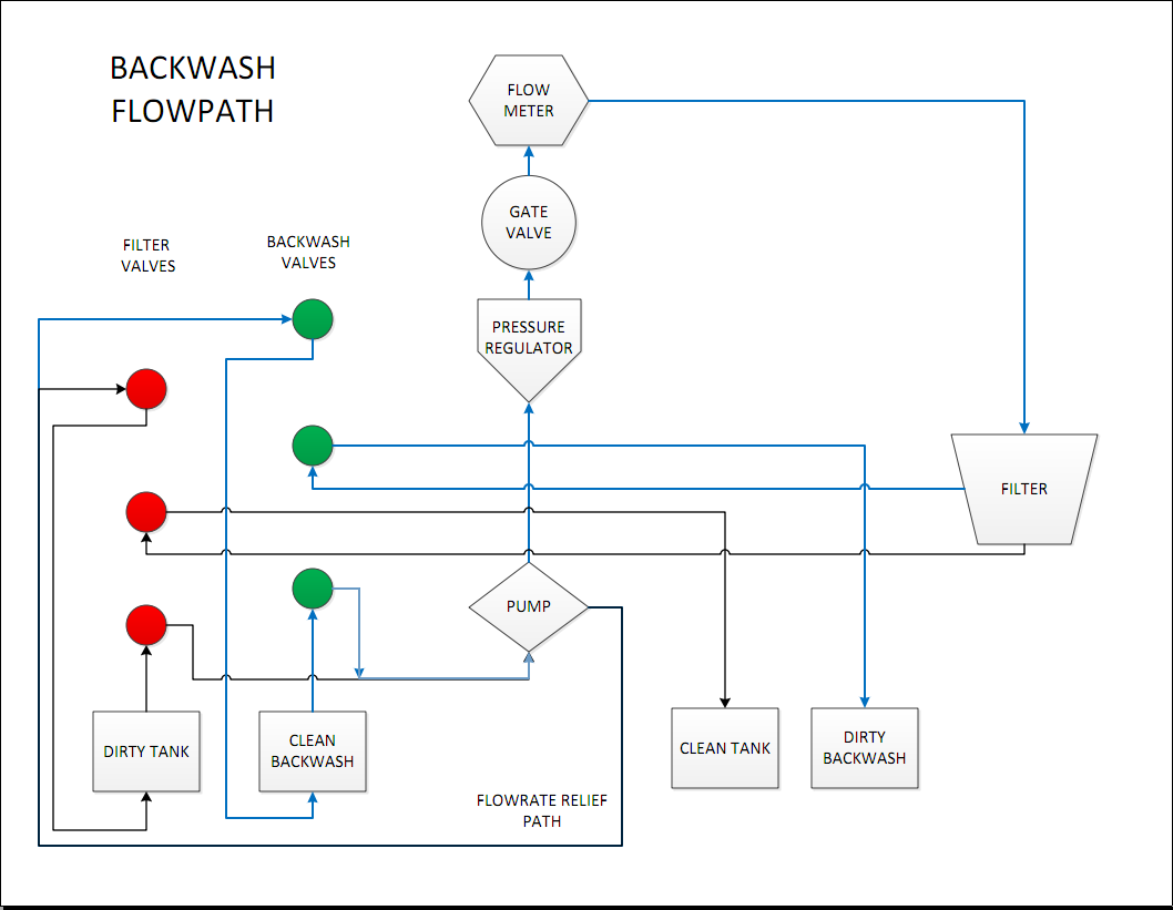 Backwash Path Diagram