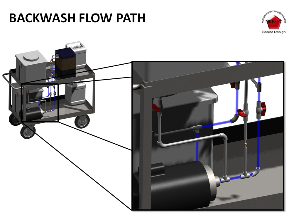Backwash Flow Path Through Test Stand