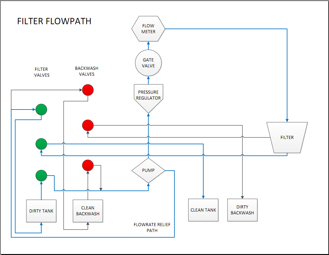 Filter Flow Path Diagram