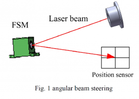 Angular Beam Steering