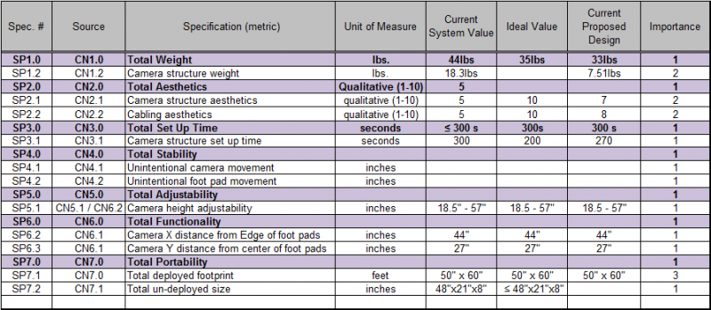Camera Structure Specifications (2/21/12)