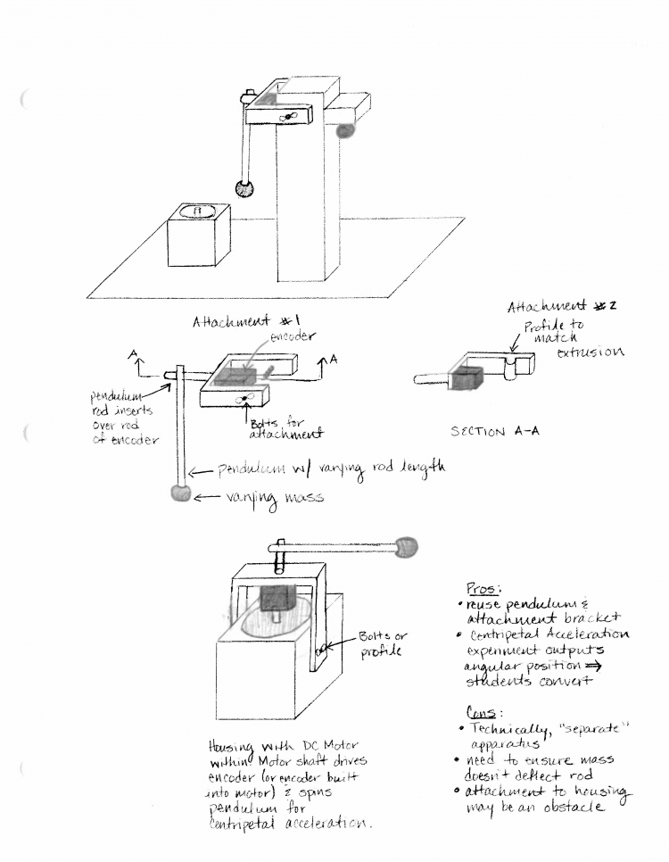 Sketch of the Centripetal Acceleration Apparatus