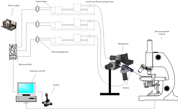 nanomanipulator photo- from PRP.png