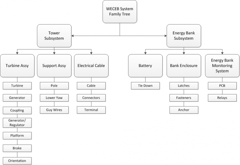 Family Tree for WECEB System