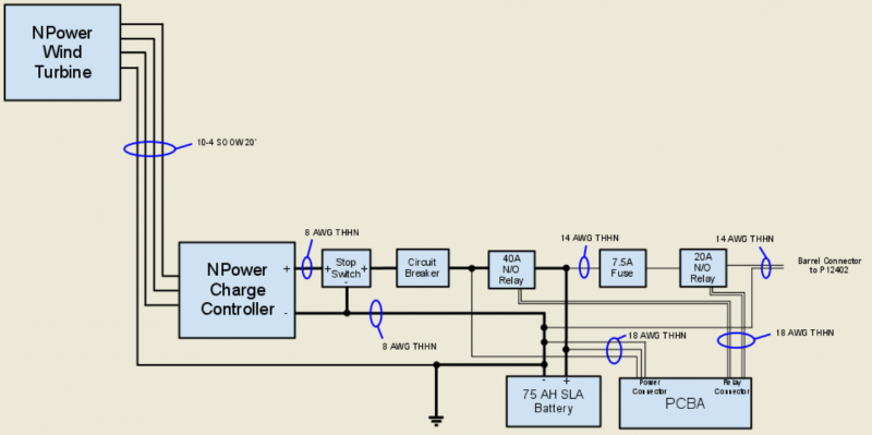 Monitoring System Block Diagram for the Battery Bank of the WECEB system