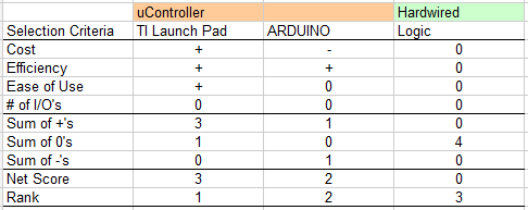 EE Controller Table