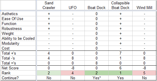 Design Comparison Table