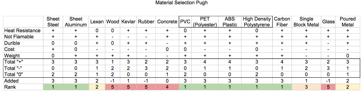 Material Comparison Table