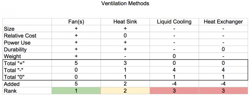 Ventilation Comparison Table