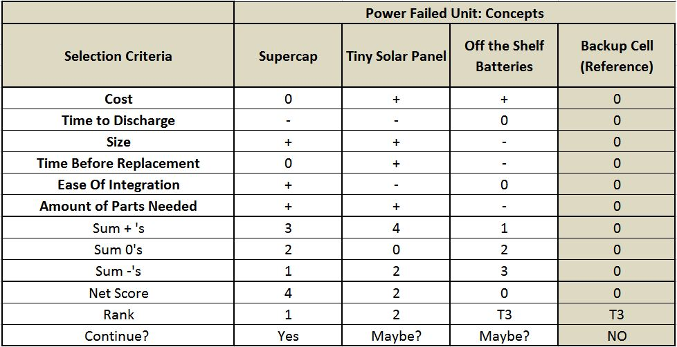 Viable Option But Solar Panel And Simple Batteries Also Might Work