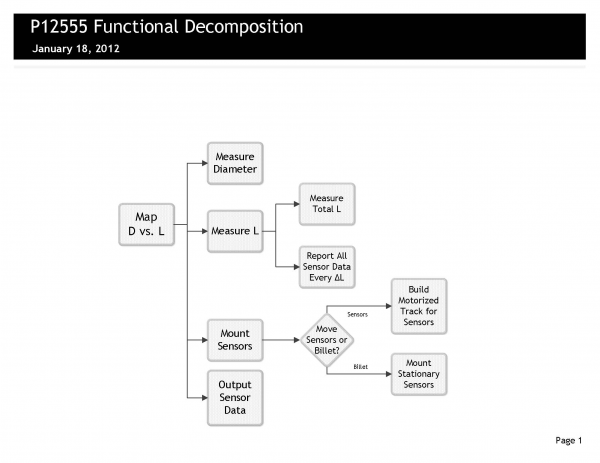 public/P12555_functional_decomposition.jpg
