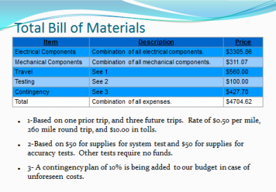 Total Bill of Materials